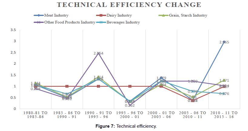 economics-management-sciences-technical-efficiency