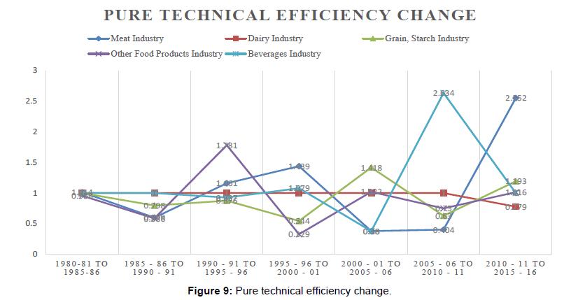 economics-management-sciences-technical-efficiency-change