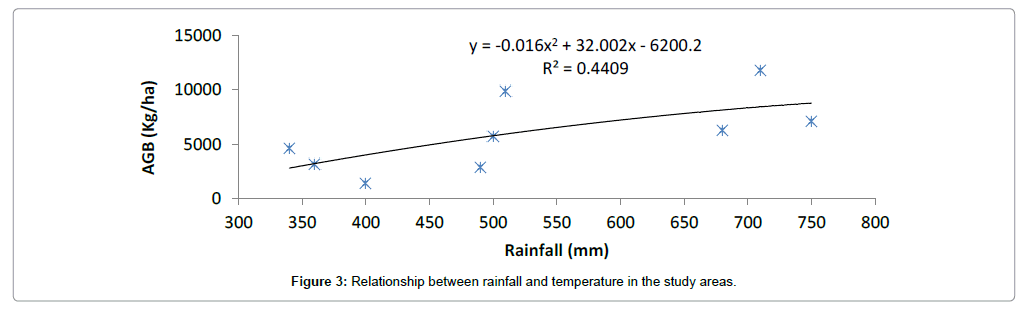 ecosystem-ecography-rainfall-temperature