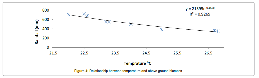 ecosystem-ecography-relationship-temperature