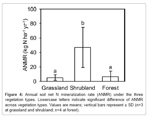 ecosystem-ecography-shrubland