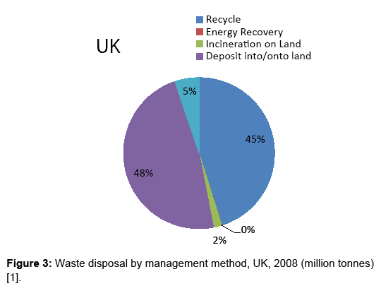 what are the methods of waste disposal