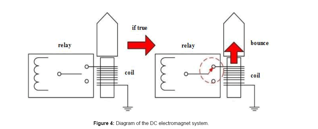 electrical-electronic-DC-electromagnet