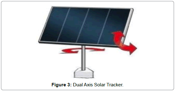 Design and Performance Evaluation of a Dual-Axis Solar