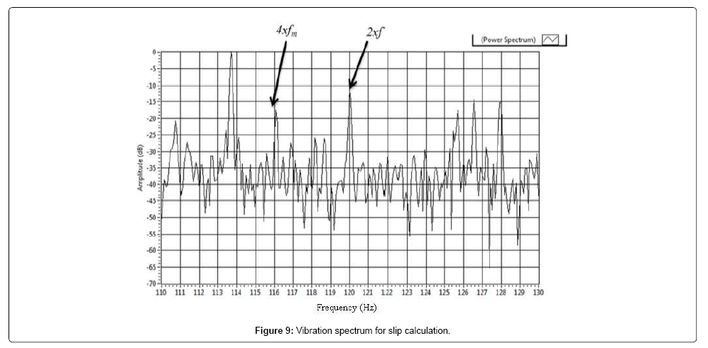 Analysis of Combined Motor Current Signature and Vibration