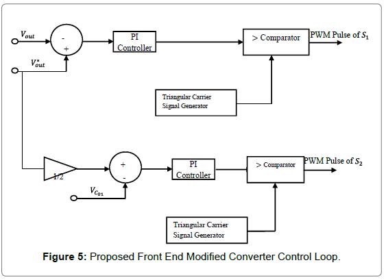 Modeling and Simulation of Renewable Energy Fed Brushless DC Motor
