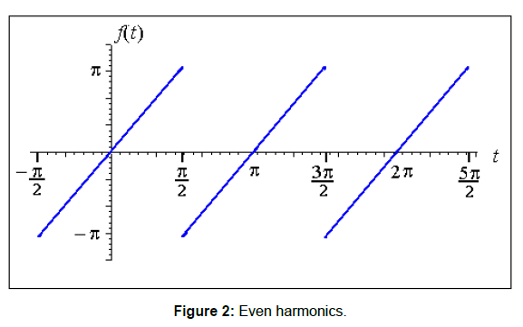 Power Quality and Harmonic Analysis in Three Phase Systems