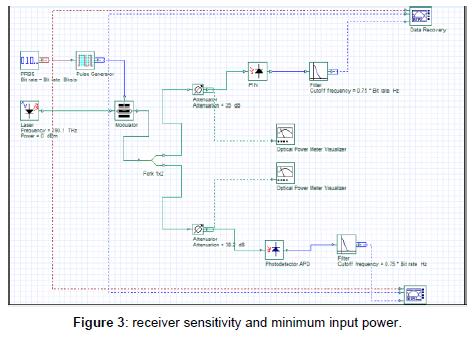 Bit Error Rate Performance for Optical Fiber System