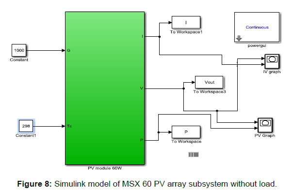 Modeling of a Photovoltaic Array in MATLAB Simulink and Maximum
