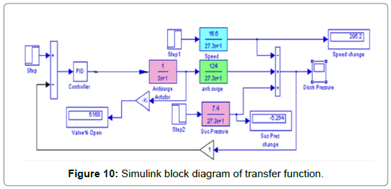 electrical electronic systems simulink block diagram. Black Bedroom Furniture Sets. Home Design Ideas