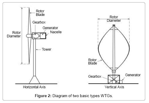 Effective Harness of Wind Energy Turbines