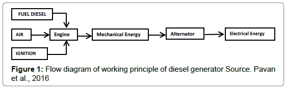 An Overview of Methods of Reduction of Vibration for Diesel