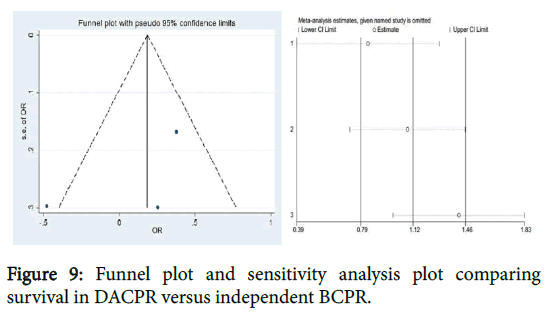 emergency-medicine-funnel-plot-sensitivity