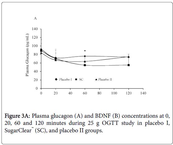 endocrinology-OGTT-study-placebo