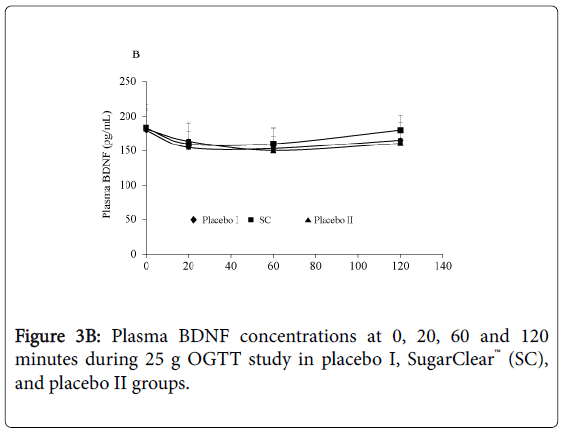 endocrinology-Plasma-BDNF-concentrations