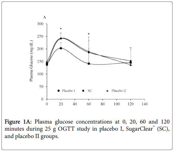 endocrinology-Plasma-glucose-concentrations