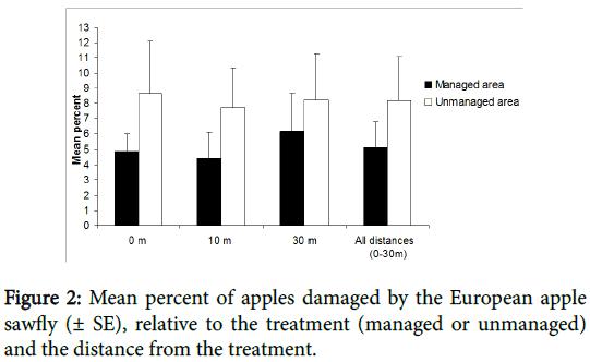 entomology-ornithology-herpetology-Mean-percent-apples