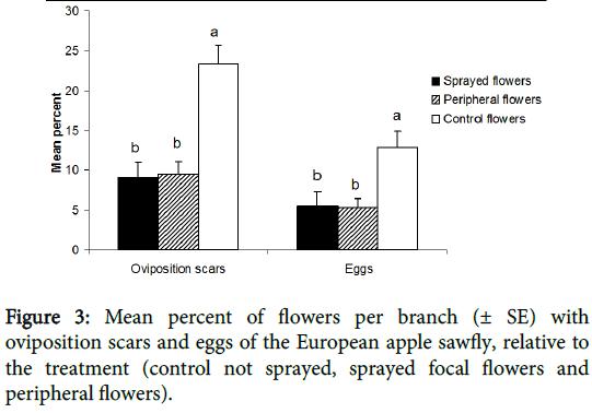 entomology-ornithology-herpetology-focal-flowers