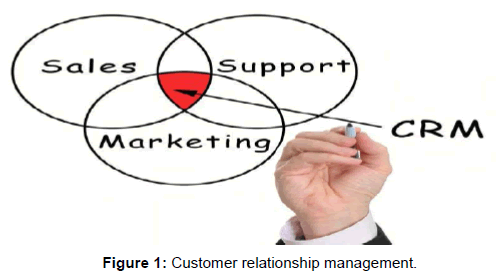 The Impact of Customer Relationship Management on Organization