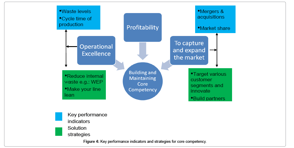 Managing Organizational and Management Challenges in India