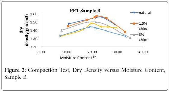 environmental-analytical-chemistry-Dry-Density