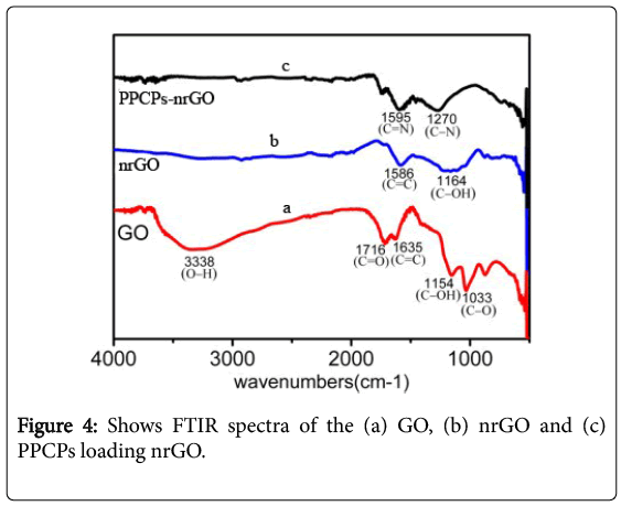 environmental-analytical-chemistry-FTIR-spectra