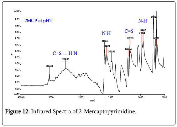 environmental-analytical-chemistry-Infrared-Spectra