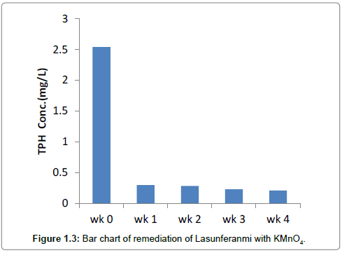 environmental-analytical-chemistry-Lasunferanmi