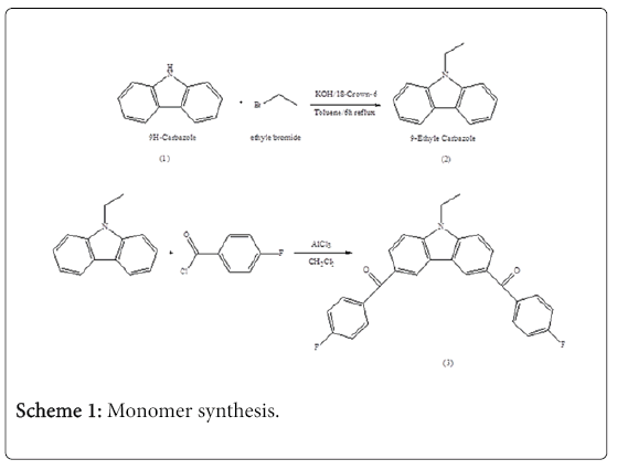 environmental-analytical-chemistry-Monomer-synthesis