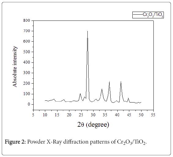 environmental-analytical-chemistry-Powder-X-Ray