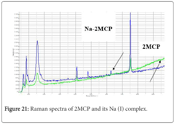 environmental-analytical-chemistry-Raman-spectra