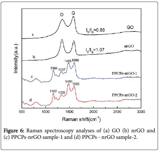 environmental-analytical-chemistry-Raman-spectroscopy