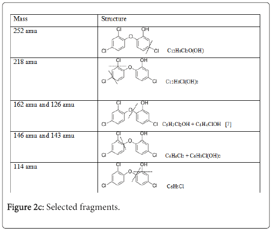 environmental-analytical-chemistry-Selected-fragments