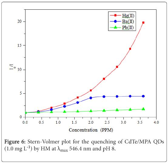 environmental-analytical-chemistry-Stern-Volmer