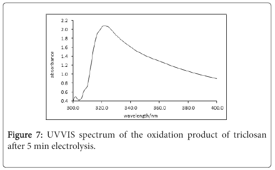 environmental-analytical-chemistry-UVVIS-spectrum