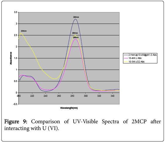 environmental-analytical-chemistry-Visible-spectra