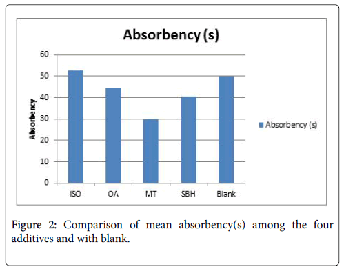 environmental-analytical-chemistry-absorbency