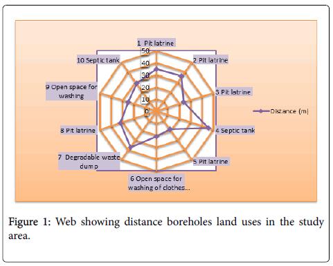 environmental-analytical-chemistry-boreholes