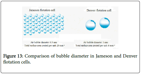 environmental-analytical-chemistry-bubble-diameter
