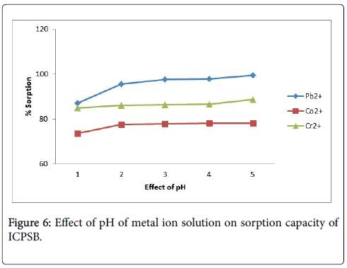 environmental-analytical-chemistry-capacity-strength