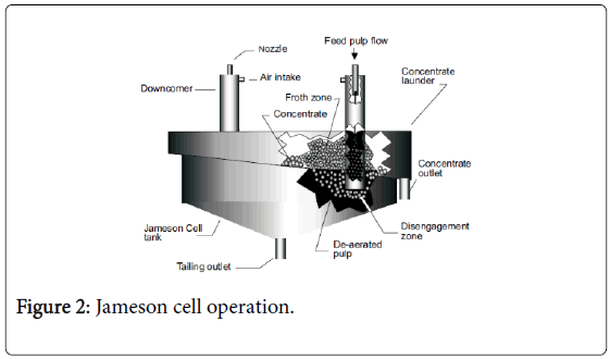 environmental-analytical-chemistry-cell-operation
