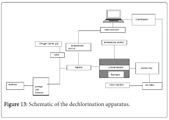 environmental-analytical-chemistry-dechlorination-apparatus