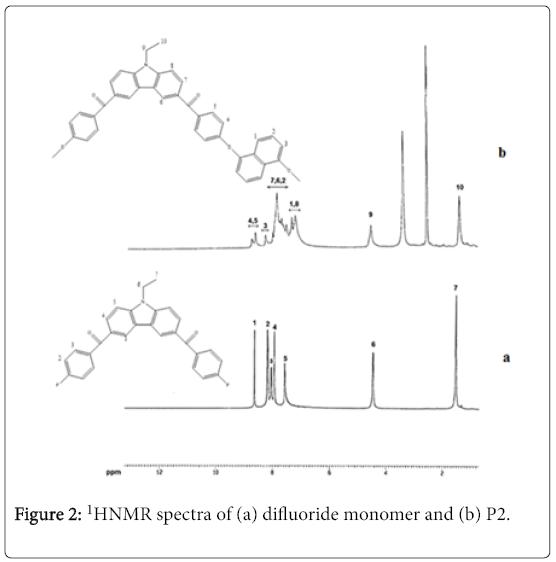 environmental-analytical-chemistry-difluoride-monomer