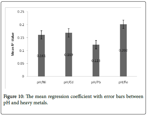 environmental-analytical-chemistry-error-bars