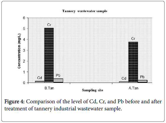 environmental-analytical-chemistry-industrial-wastewater