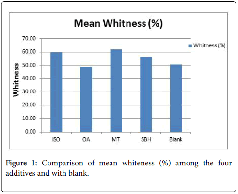 environmental-analytical-chemistry-mean-whiteness