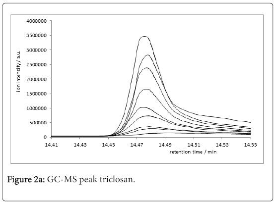 environmental-analytical-chemistry-peak-triclosan