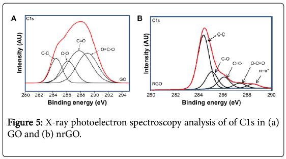 environmental-analytical-chemistry-photoelectron-spectroscopy