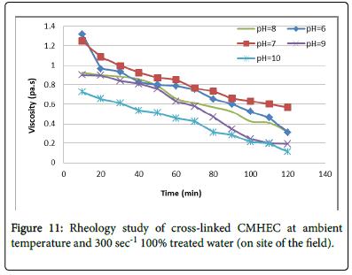 environmental-analytical-chemistry-rheology