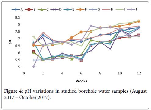 environmental-analytical-chemistry-variations